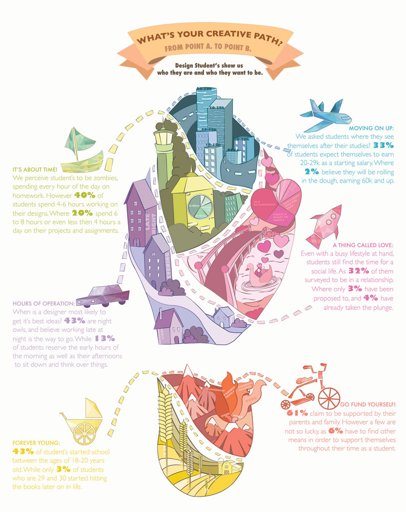gd graphic design student infographic the idea refinerythe emily gauthier